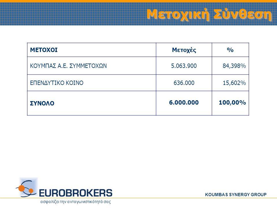 Μετοχική Σύνθεση ΜΕΤΟΧΟΙ Μετοχές % ΚΟΥΜΠΑΣ Α.Ε. ΣΥΜΜΕΤΟΧΩΝ 5.063.900