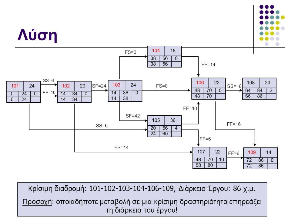 Λύση Κρίσιμη διαδρομή: 101-102-103-104-106-109, Διάρκεια Έργου: 86 χ.μ.