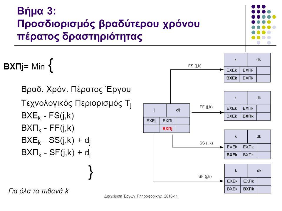 Διαχείριση Έργων Πληροφορικής, 2010-11
