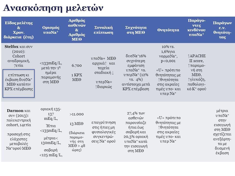 Παράγο-ντες κινδύνου υποNa+ Παράγων ε.ν. θνητότη-τας