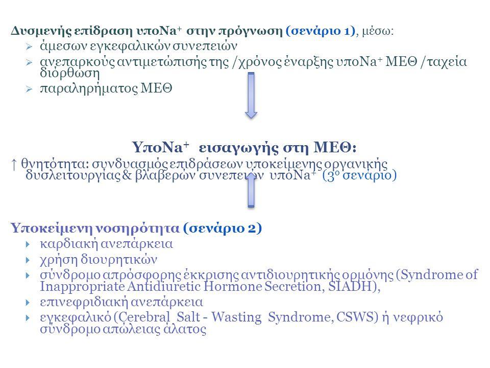 ΥποNa+ εισαγωγής στη ΜΕΘ: