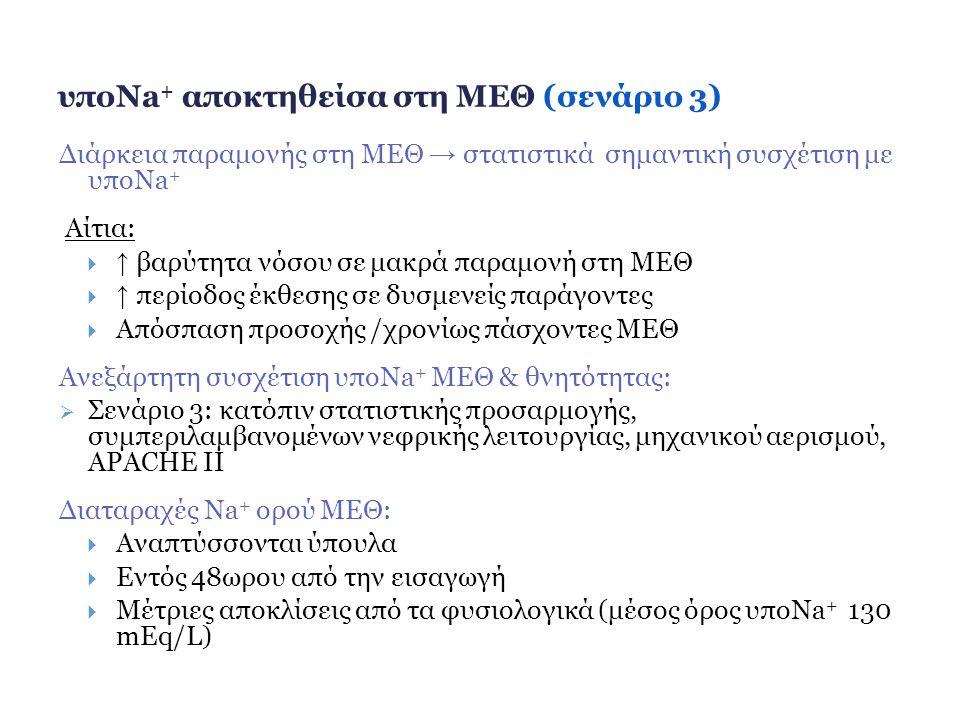 υποNa+ αποκτηθείσα στη ΜΕΘ (σενάριο 3)