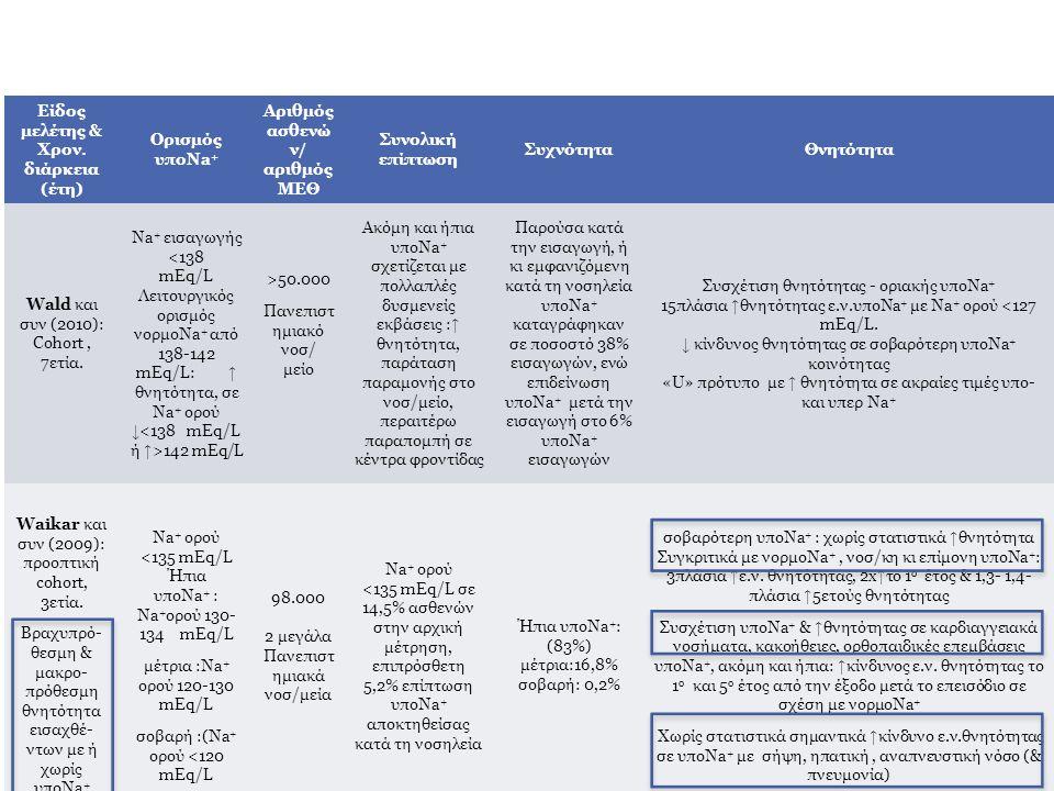 Συσχέτιση θνητότητας - οριακής υποNa+