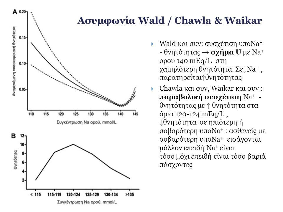 Ασυμφωνία Wald / Chawla & Waikar