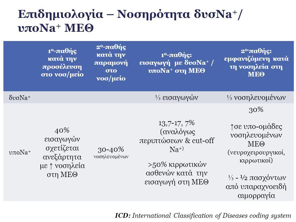 Επιδημιολογία – Νοσηρότητα δυσNa+/ υποNa+ ΜΕΘ