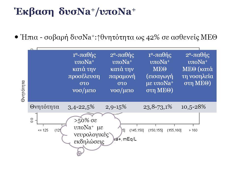 Έκβαση δυσNa+/υποNa+ ● Ήπια - σοβαρή δυσNa+:↑θνητότητα ως 42% σε ασθενείς ΜΕΘ. 1o-παθής υποNa+ κατά την προσέλευση στο νοσ/μειο.