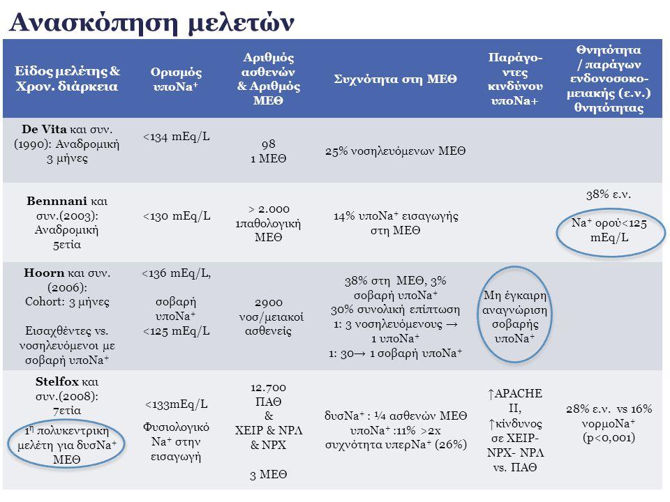 Ανασκόπηση μελετών Eίδος μελέτης & Χρον. διάρκεια
