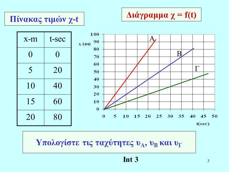 Υπολογίστε τις ταχύτητες υΑ, υΒ και υΓ