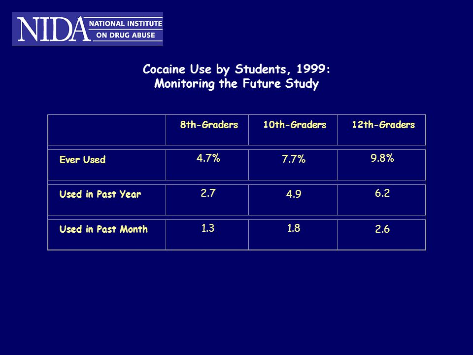 Cocaine Use by Students, 1999: Monitoring the Future Study