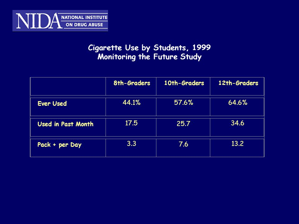 Cigarette Use by Students, 1999 Monitoring the Future Study