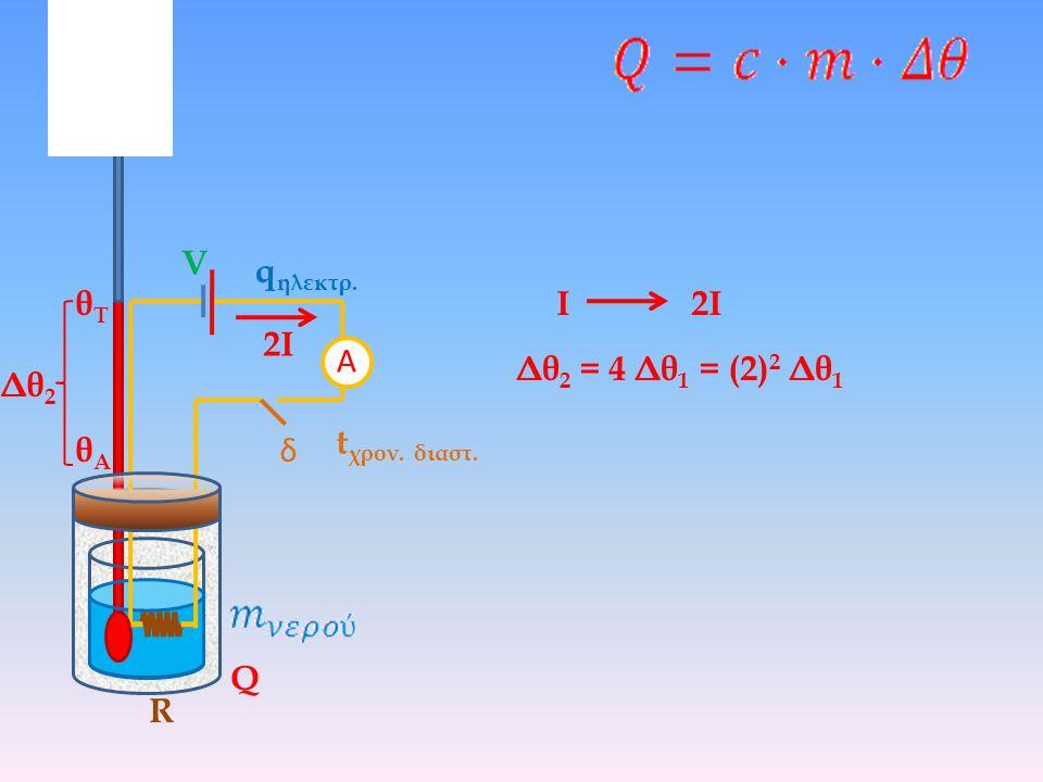 V qηλεκτρ. θΤ Ι 2Ι 2Ι Α Δθ2 = 4 Δθ1 = (2)2 Δθ1 Δθ2 tχρον. διαστ. θΑ δ Q R