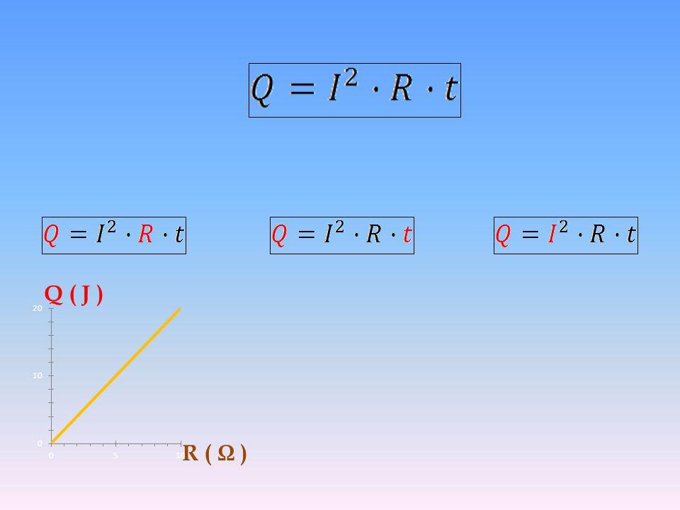 Q ( J ) R ( Ω )
