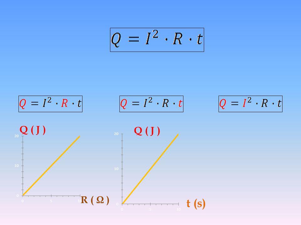 Q ( J ) Q ( J ) R ( Ω ) t (s)