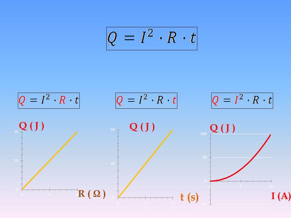 Q ( J ) Q ( J ) Q ( J ) R ( Ω ) t (s) Ι (A)
