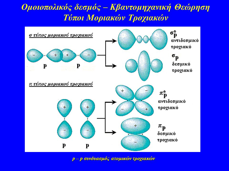 Ομοιοπολικός δεσμός – Κβαντομηχανική Θεώρηση Τύποι Μοριακών Τροχιακών