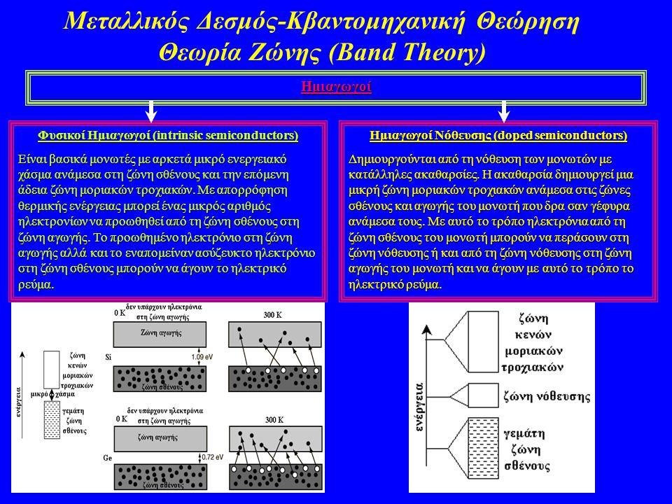 Μεταλλικός Δεσμός-Κβαντομηχανική Θεώρηση Θεωρία Ζώνης (Band Theory)