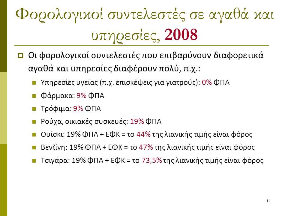 Φορολογικοί συντελεστές σε αγαθά και υπηρεσίες, 2008