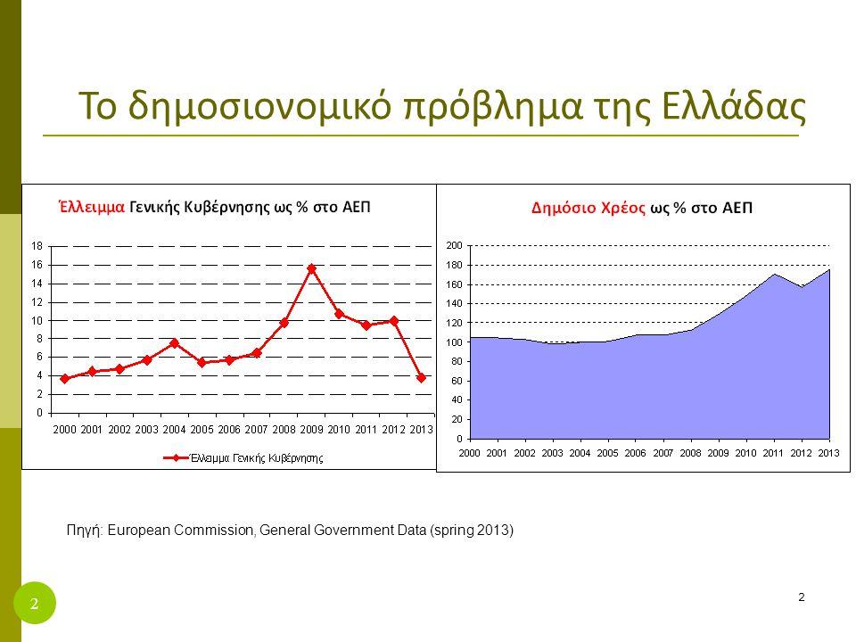 Το δημοσιονομικό πρόβλημα της Ελλάδας