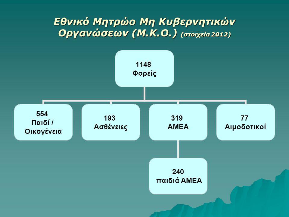 Εθνικό Μητρώο Μη Κυβερνητικών Οργανώσεων (Μ.Κ.Ο.) (στοιχεία 2012)