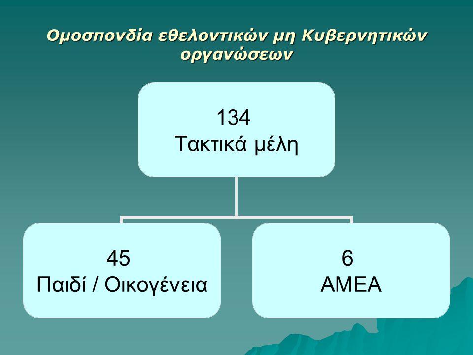 Ομοσπονδία εθελοντικών μη Κυβερνητικών οργανώσεων