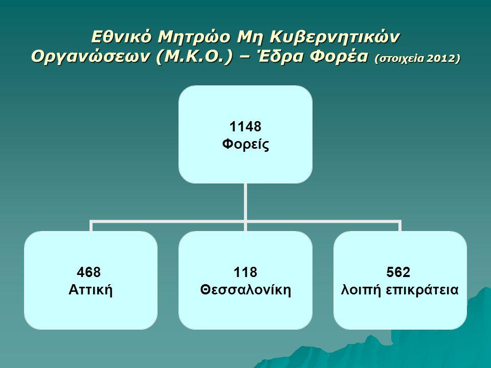 Εθνικό Μητρώο Μη Κυβερνητικών Οργανώσεων (Μ. Κ. Ο