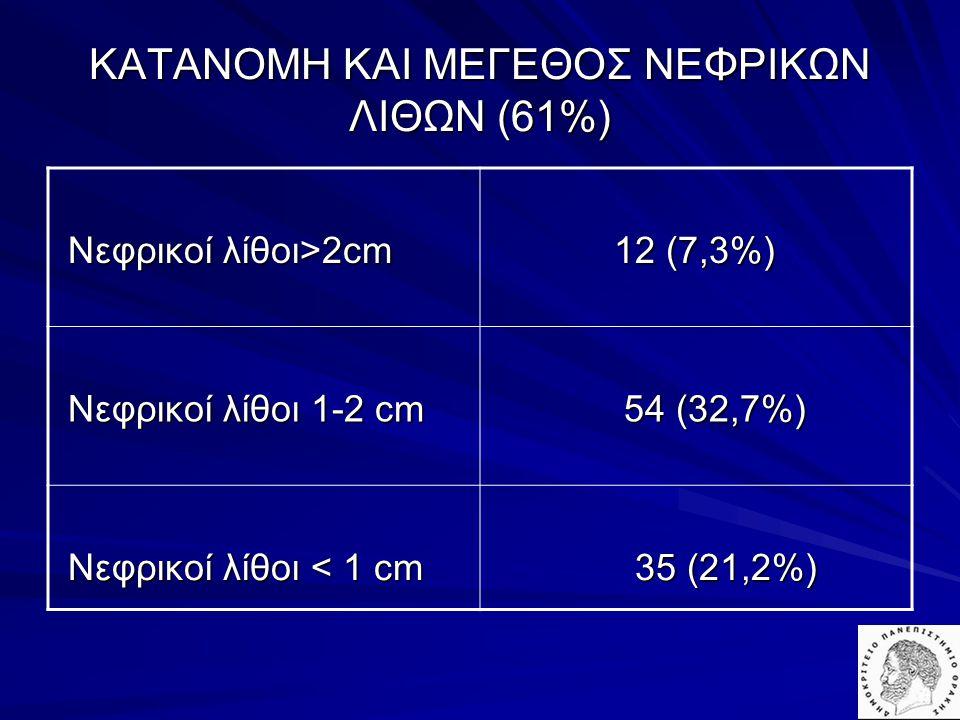 ΚΑΤΑΝΟΜΗ ΚΑΙ ΜΕΓΕΘΟΣ ΝΕΦΡΙΚΩΝ ΛΙΘΩΝ (61%)