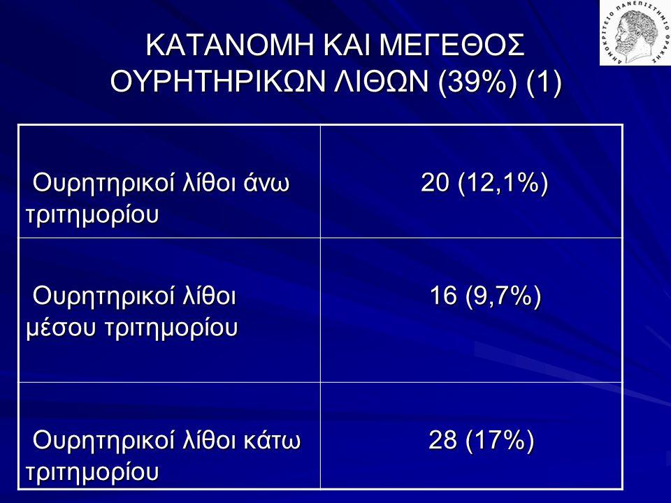 ΚΑΤΑΝΟΜΗ ΚΑΙ ΜΕΓΕΘΟΣ ΟΥΡΗΤΗΡΙΚΩΝ ΛΙΘΩΝ (39%) (1)