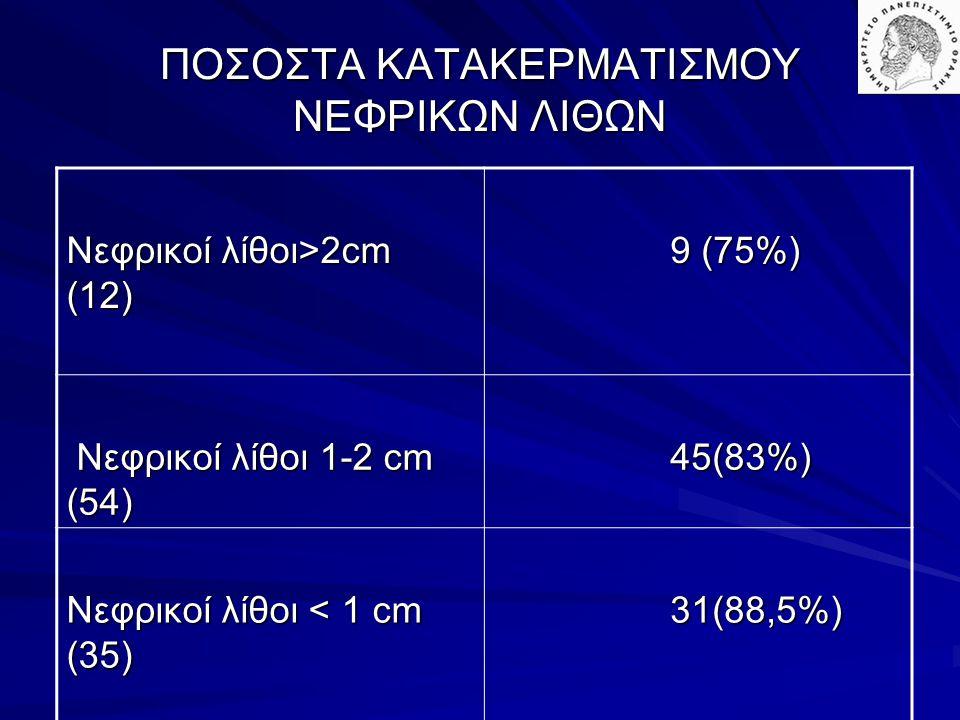 ΠΟΣΟΣΤΑ ΚΑΤΑΚΕΡΜΑΤΙΣΜΟΥ ΝΕΦΡΙΚΩΝ ΛΙΘΩΝ