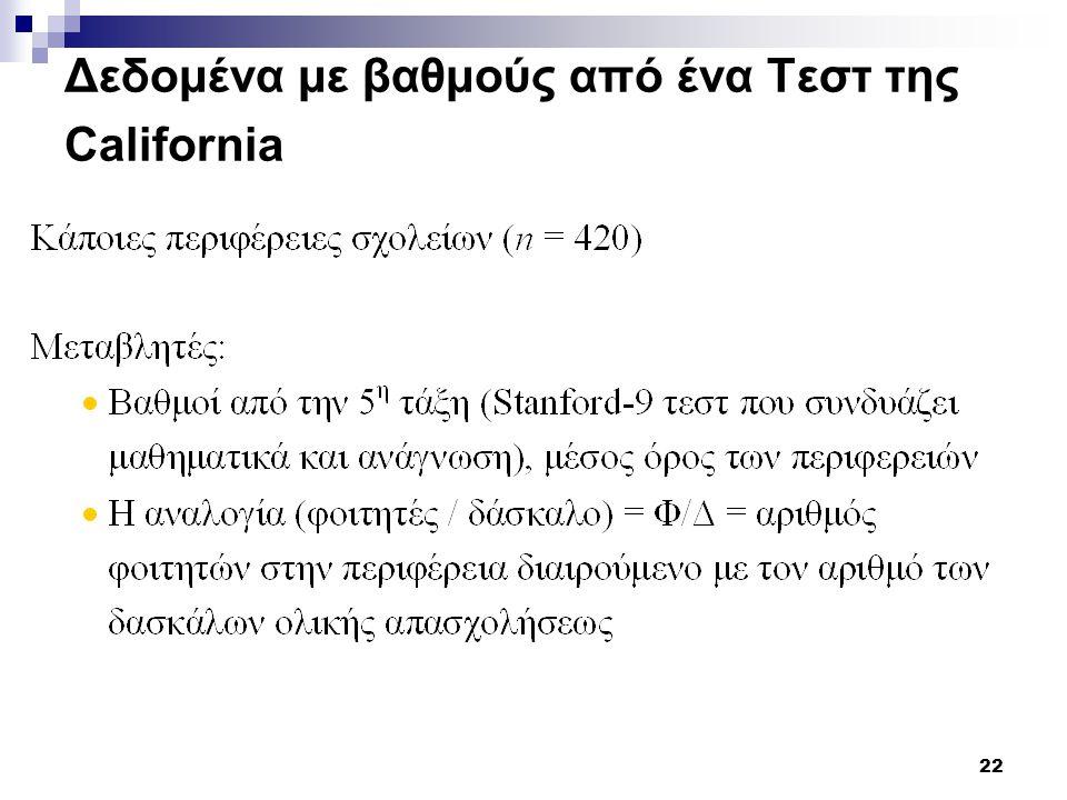 Δεδομένα με βαθμούς από ένα Τεστ της California