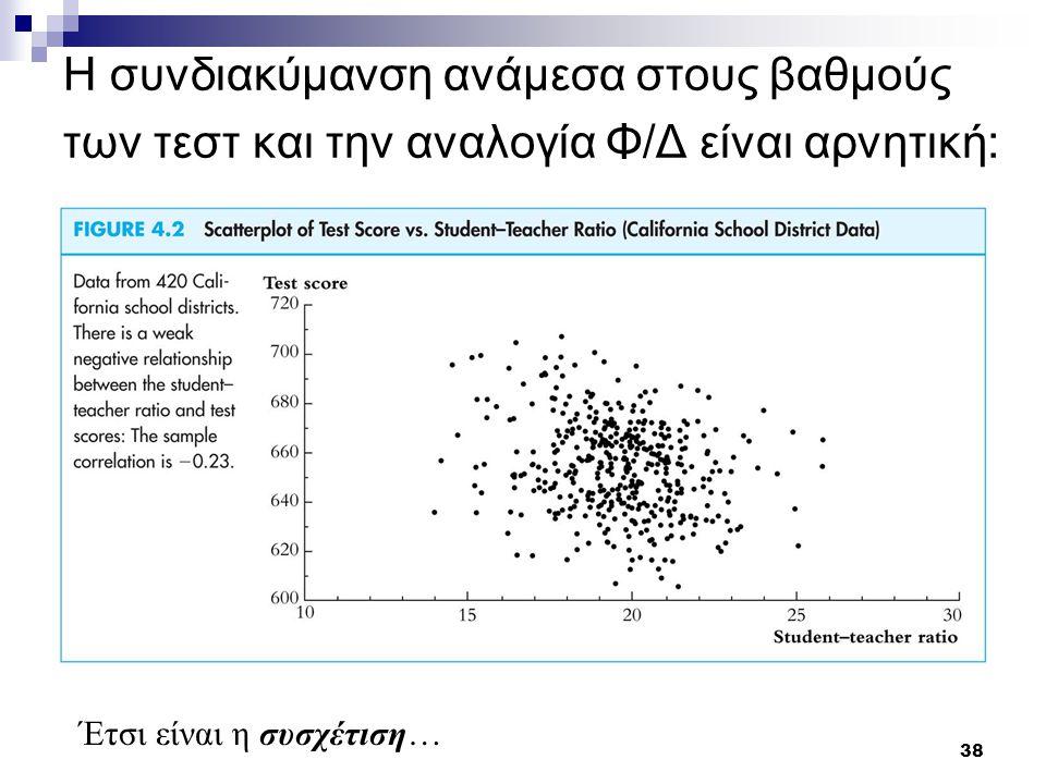 Η συνδιακύμανση ανάμεσα στους βαθμούς των τεστ και την αναλογία Φ/Δ είναι αρνητική: