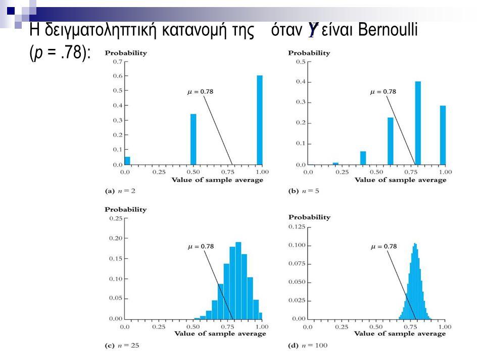 Η δειγματοληπτική κατανομή της όταν Y είναι Bernoulli (p = .78):