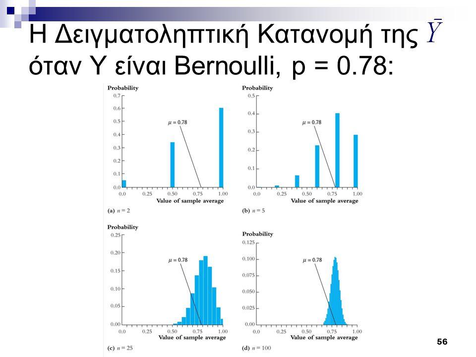 Η Δειγματοληπτική Κατανομή της όταν Y είναι Bernoulli, p = 0.78: