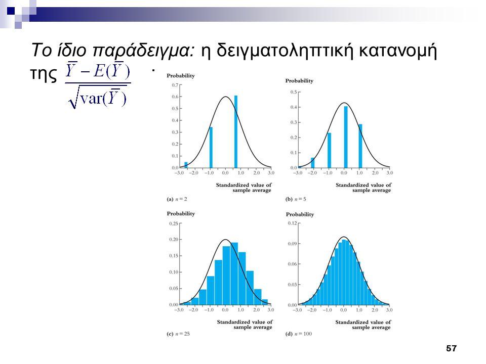 Το ίδιο παράδειγμα: η δειγματοληπτική κατανομή της :