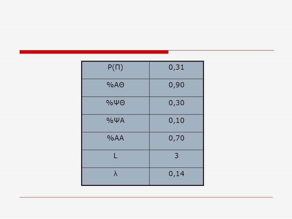 P(Π) 0,31 %ΑΘ 0,90 %ΨΘ 0,30 %ΨΑ 0,10 %ΑΑ 0,70 L 3 λ 0,14