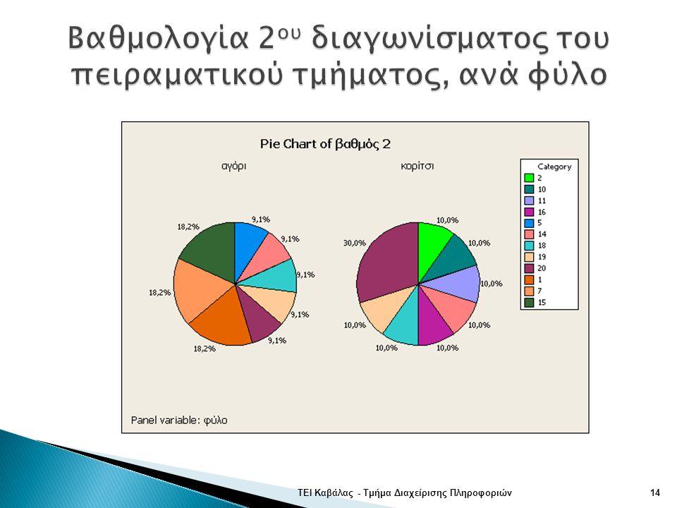 Βαθμολογία 2ου διαγωνίσματος του πειραματικού τμήματος, ανά φύλο