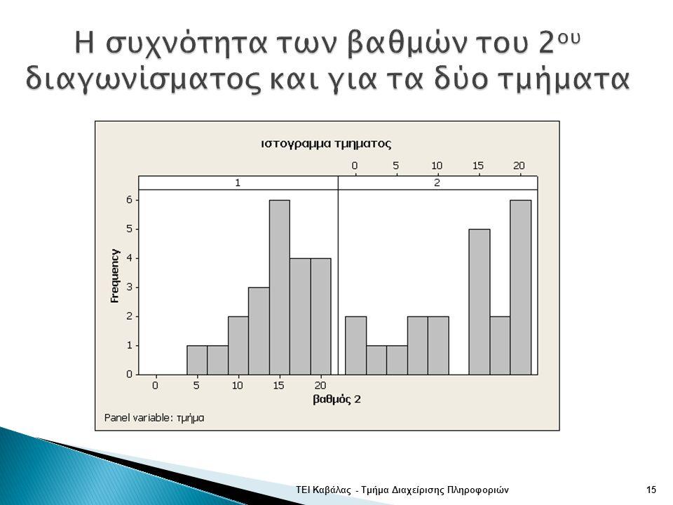 Η συχνότητα των βαθμών του 2ου διαγωνίσματος και για τα δύο τμήματα