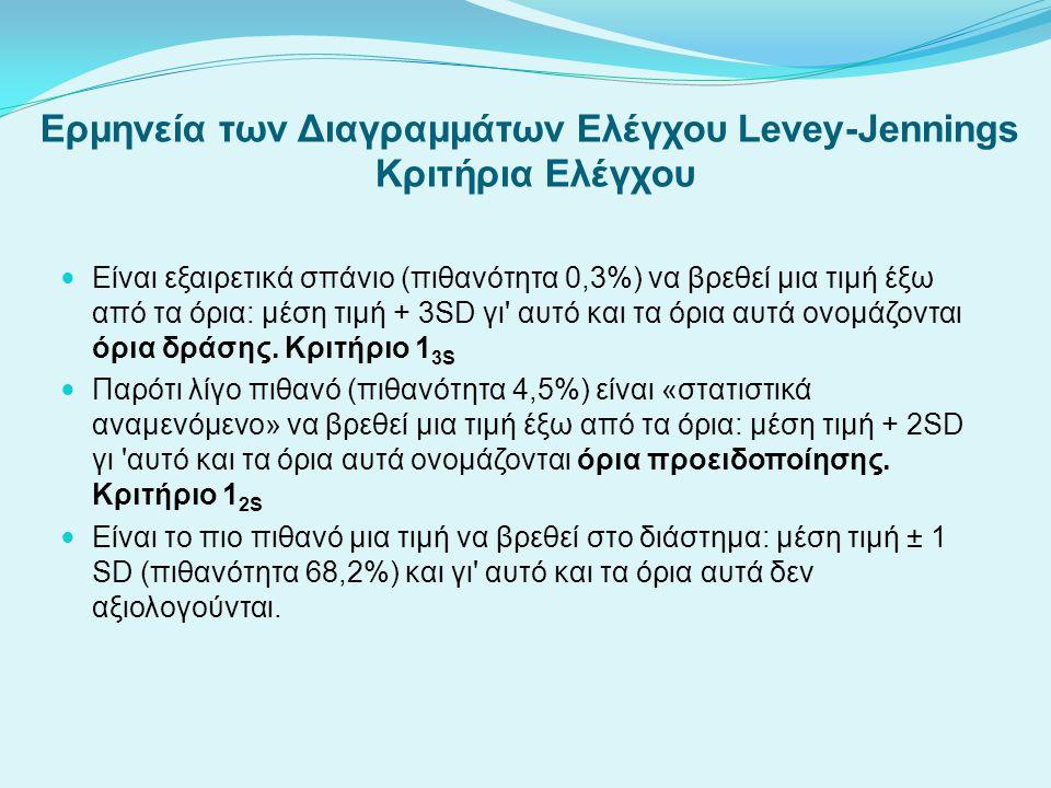 Ερμηνεία των Διαγραμμάτων Ελέγχου Levey-Jennings Κριτήρια Ελέγχου