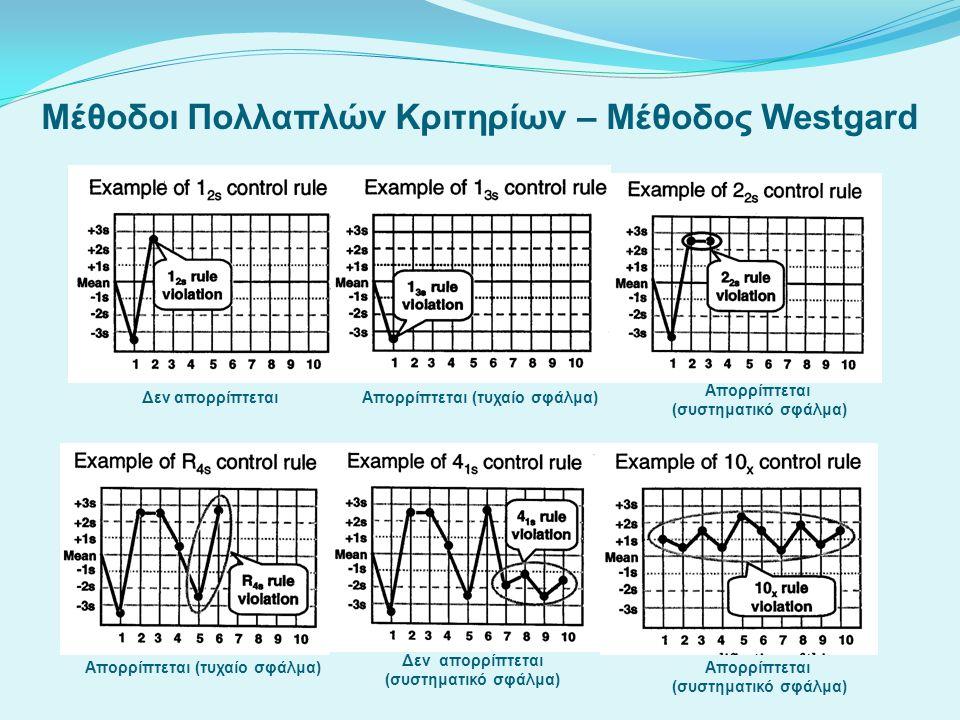 Μέθοδοι Πολλαπλών Κριτηρίων – Μέθοδος Westgard