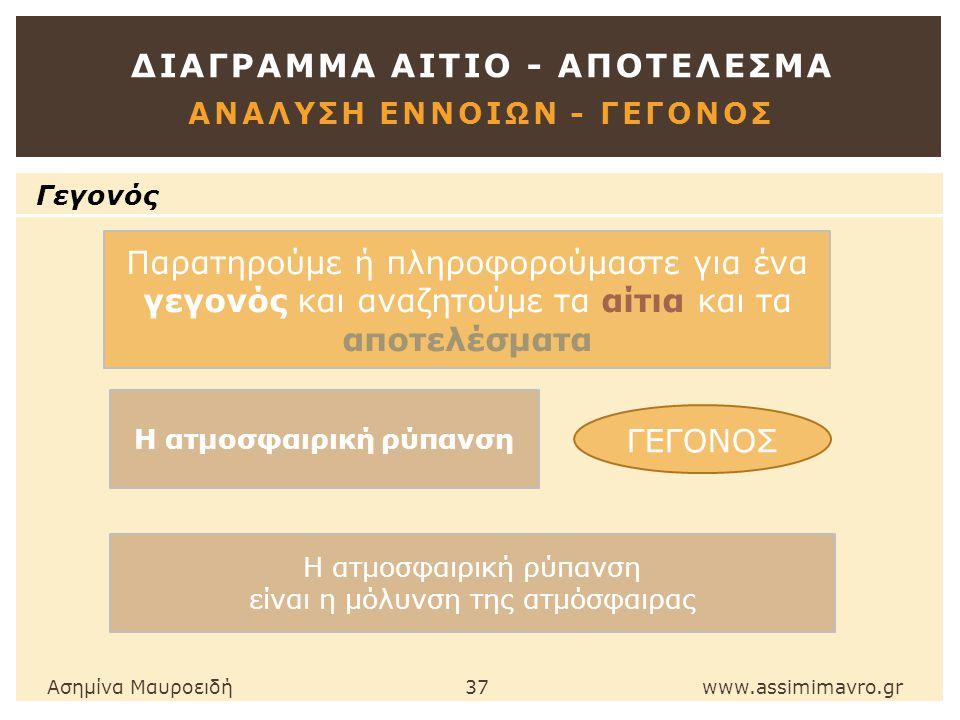 ΔΙΑΓΡΑΜΜΑ ΑΙΤΙΟ - ΑΠΟΤΕΛΕΣΜΑ ΑΝΑΛΥΣΗ ΕΝΝΟΙΩΝ - ΓεγονΟΣ