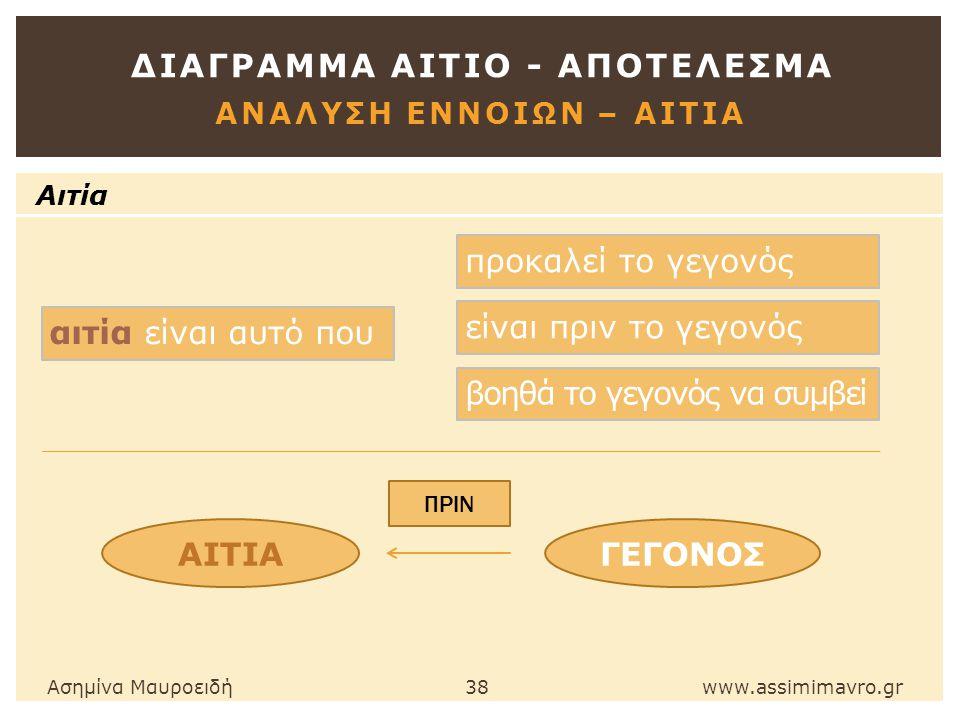 ΔΙΑΓΡΑΜΜΑ ΑΙΤΙΟ - ΑΠΟΤΕΛΕΣΜΑ ΑΝΑΛΥΣΗ ΕΝΝΟΙΩΝ – ΑΙΤΙΑ