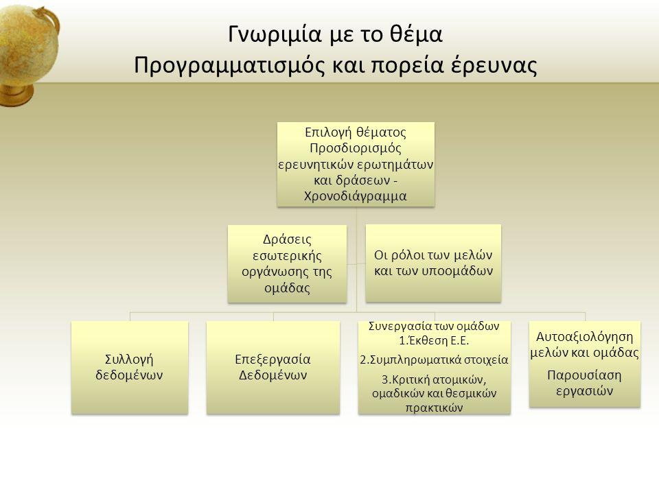 Γνωριμία με το θέμα Προγραμματισμός και πορεία έρευνας