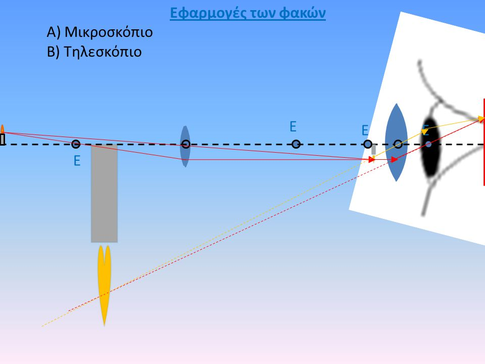 Εφαρμογές των φακών Α) Μικροσκόπιο Β) Τηλεσκόπιο Ε Ε Ε Ε