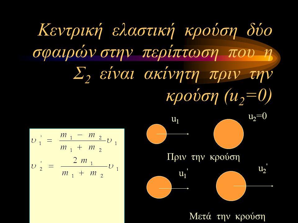 Κεντρική ελαστική κρούση δύο σφαιρών στην περίπτωση που η Σ2 είναι ακίνητη πριν την κρούση (u2=0)