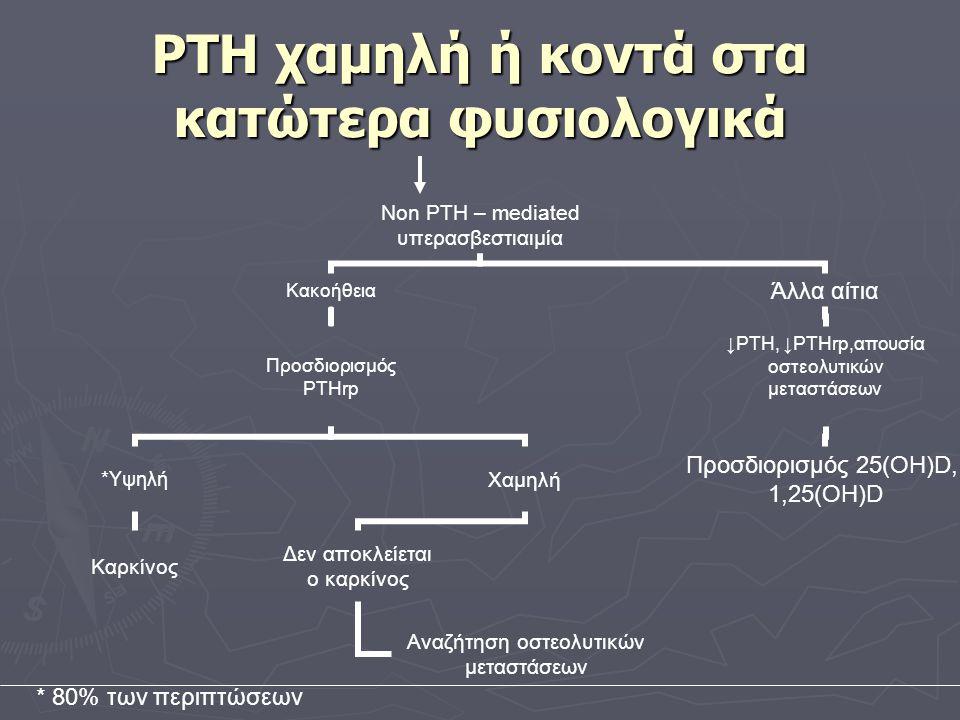 PTH χαμηλή ή κοντά στα κατώτερα φυσιολογικά