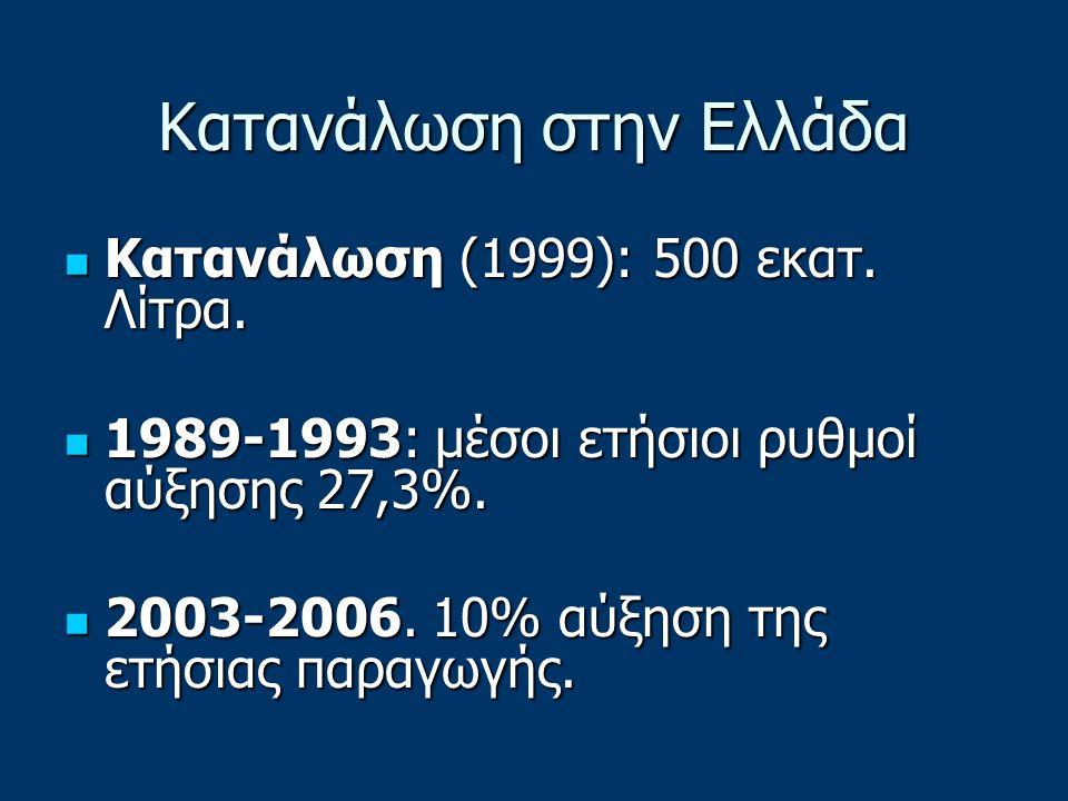Κατανάλωση στην Ελλάδα