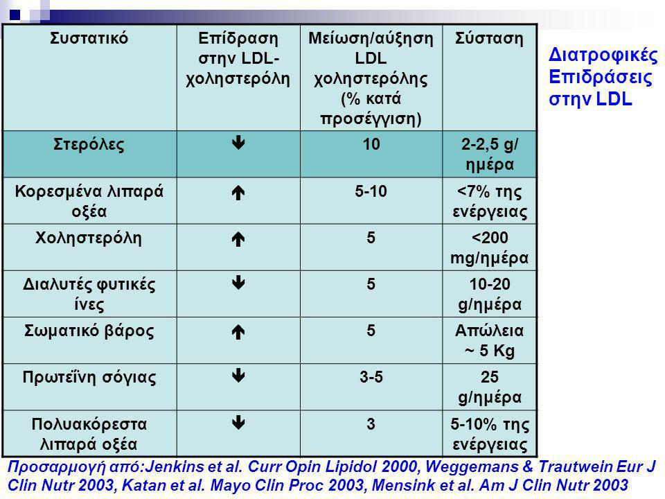 Διατροφικές Επιδράσεις στην LDL Συστατικό