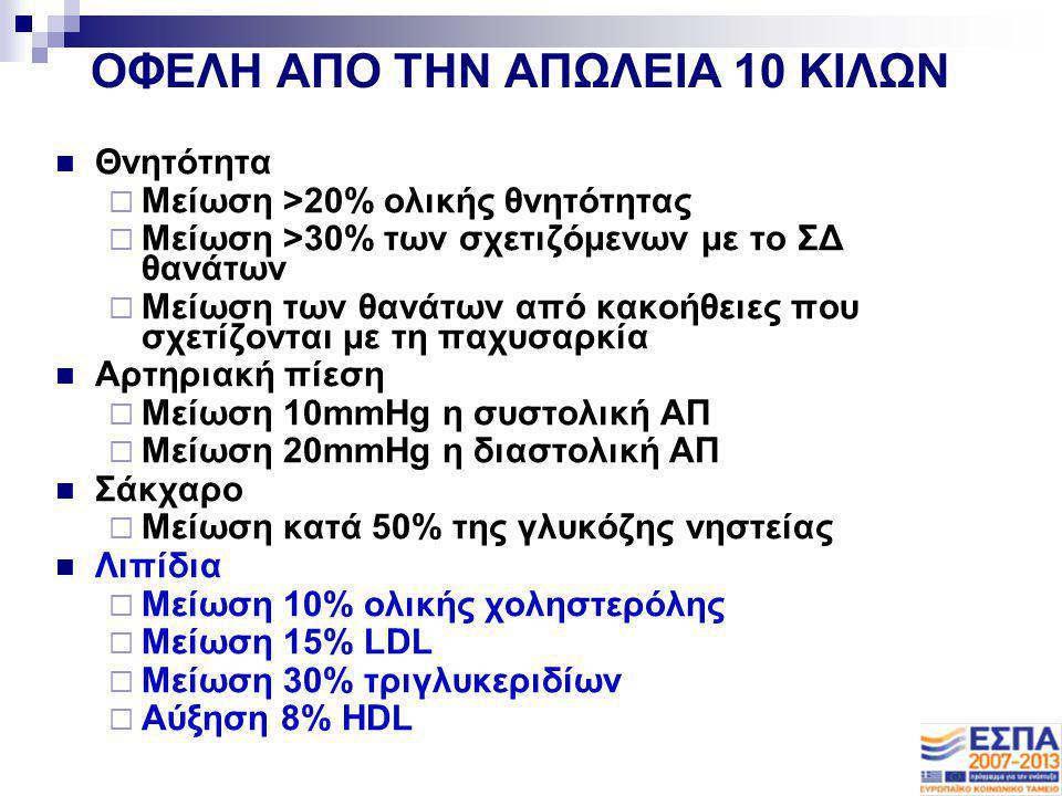 ΟΦΕΛΗ ΑΠΟ ΤΗΝ ΑΠΩΛΕΙΑ 10 ΚΙΛΩΝ