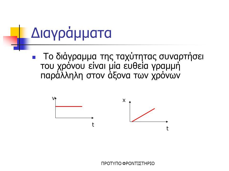 Διαγράμματα Το διάγραμμα της ταχύτητας συναρτήσει του χρόνου είναι μία ευθεία γραμμή παράλληλη στον άξονα των χρόνων.