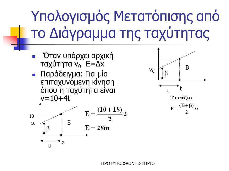 Υπολογισμός Μετατόπισης από το Διάγραμμα της ταχύτητας