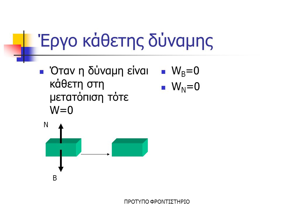 Έργο κάθετης δύναμης Όταν η δύναμη είναι κάθετη στη μετατόπιση τότε W=0.